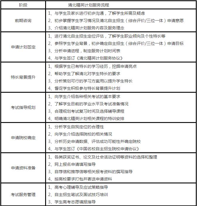 【重磅】秦学清北C9+1培养计划已启动!精英选拔中,圆你高校梦!