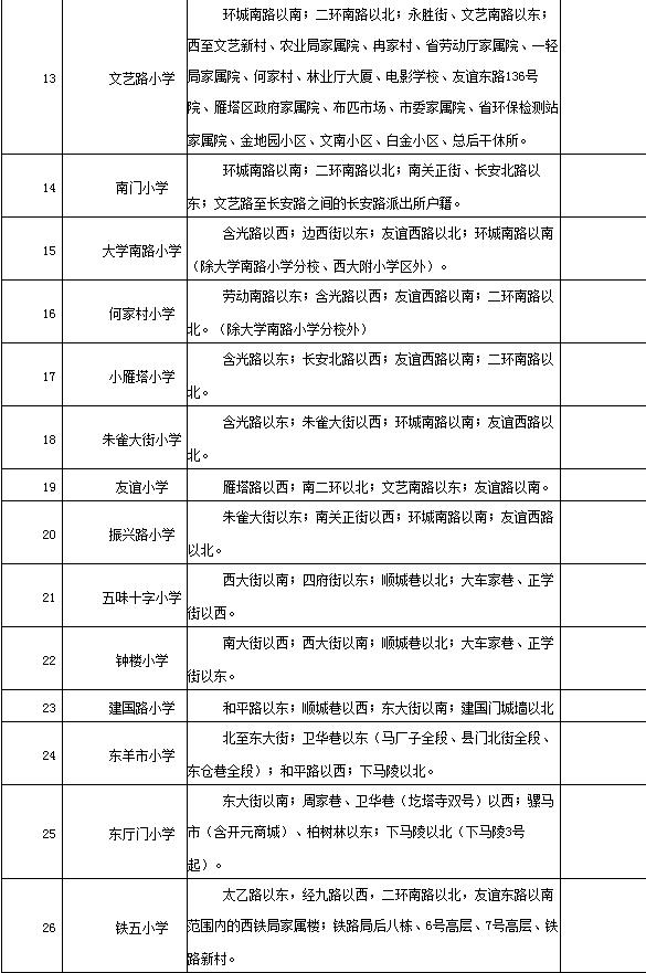 最新!碑林区2017年义务教育学区划分一览表