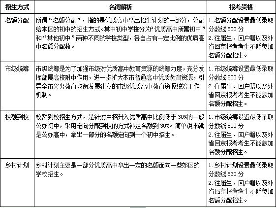 北京中考——名额分配是什么?名额分配志愿怎么填?竞技宝app苹果版下载教育帮您扫盲!