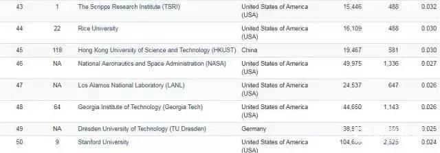 东南大学获专利引用文献数量全球第一,Nature全球科研专利论文数量中国实力惊人
