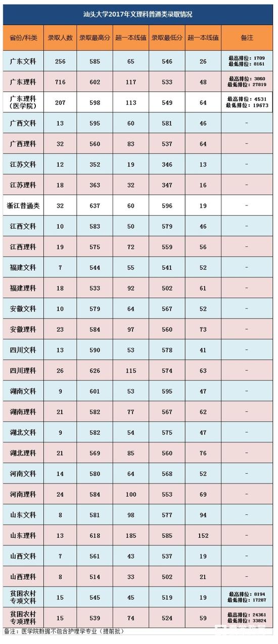 汕頭大學2017年錄取分數線是多少?詳見2017年汕頭大學全國錄取分數線匯總?。?!
