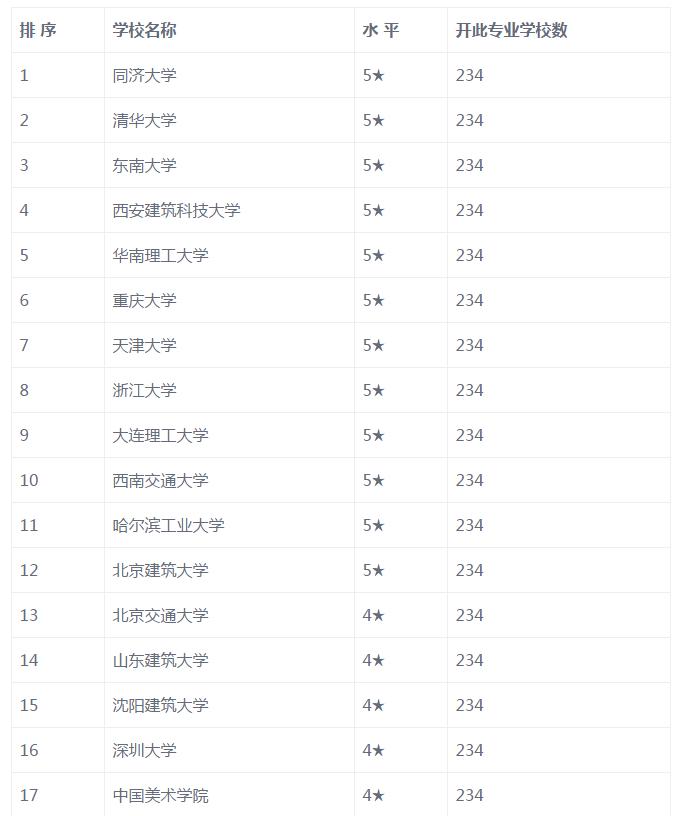 建筑学学校排名情况汇总,中国建筑学专业最好的学校有哪些?