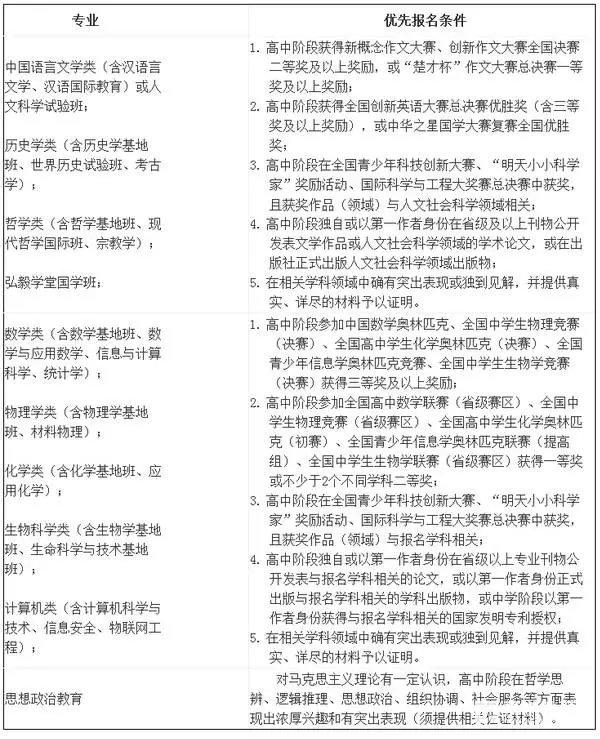 2017年武汉大学自主招生条件、专业、时间、通过比例解析,复读生也可以报考
