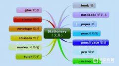小學生如何高效記憶單詞?英語單詞思維導圖法讓你這樣記單詞!