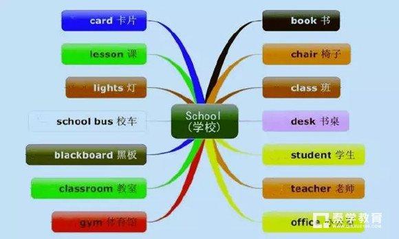 小学生如何高效记忆单词?英语单词思维导图法让你这样记单词!
