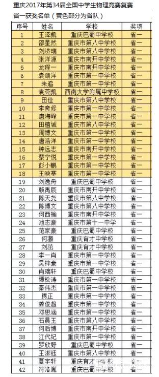 重庆2017年第34届全国中学生物理竞赛复赛省一获奖名单正式公布!共计42人获奖!