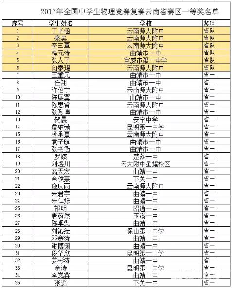 云南省2017年第34届全国中学生物理竞赛复赛省一获奖名单!共计35人奖!