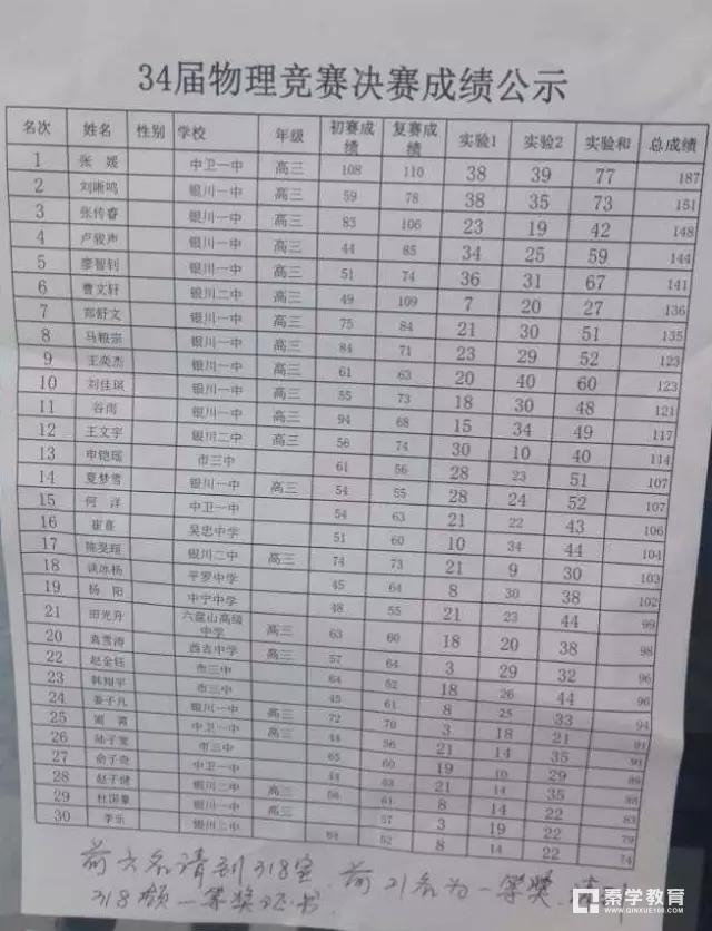 宁夏赛区2017年34届全国中学生物理竞赛复赛省一获奖名单,共计21人获奖!