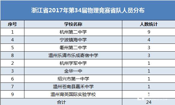 浙江省赛区2017年34届全国中学生物理竞赛复赛省队获奖名单及省队名单出炉啦!