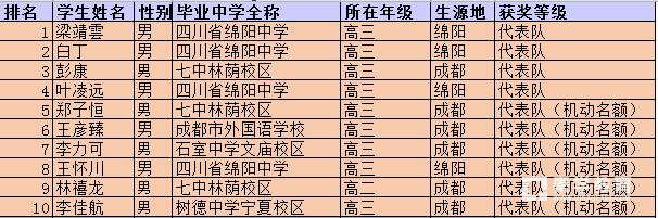 四川省2017年第34届中学生物理竞赛省队及省一获奖名单你上榜了吗?