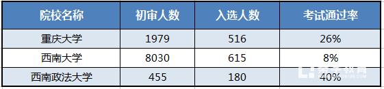 2018自主招生须知:重庆市高校2017年自主招生考试通过率统计