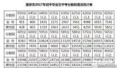 南京热门初中中考成绩一览表,哪个中学成绩最优秀?