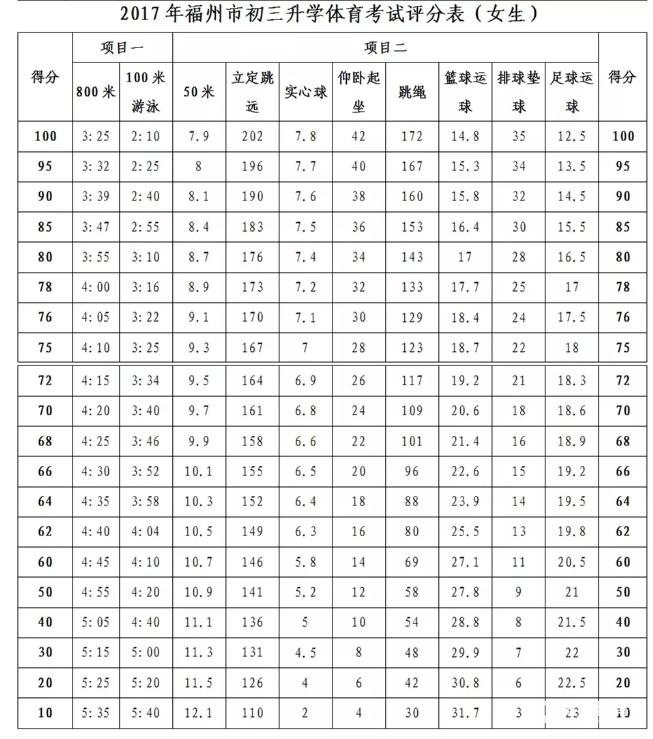 福州一类校的敲门砖——体育中考,另附【2017体育中考考试经验】