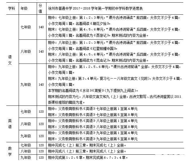 2017年徐州市初一到初三第一学期中考试范围,期中考怎么复习?看这里就对了!!!