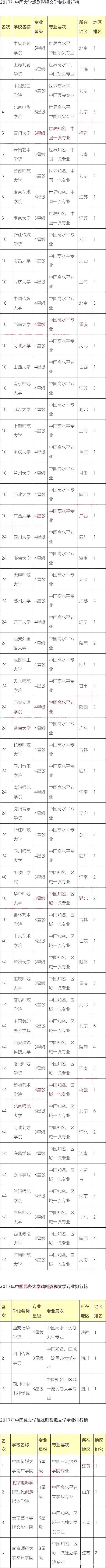 戏剧影视文学专业中国排行榜,艺考生看过来!