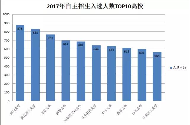 哪些自主招生院校入选人数最多?前十排行,四川大学稳居榜首!