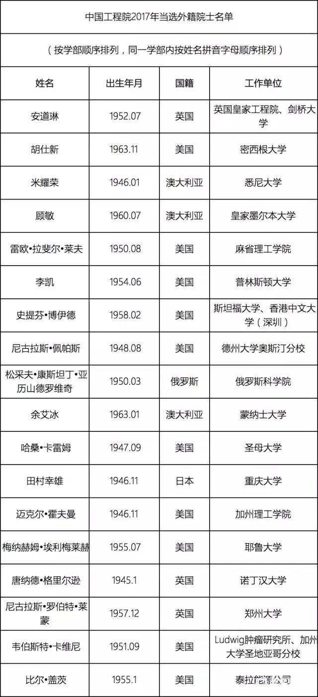 中国科学院和中国工程院2017年新增院士名单公布,院士背景了解!