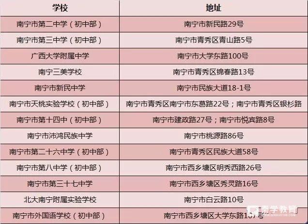 南宁小学升学最热中学有哪些?