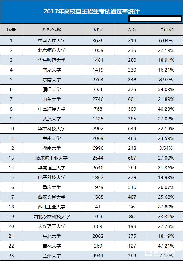 学科竞赛省二奖项所能报考的985高校,通过率如何?哪个最高?