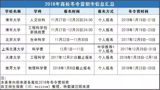 2017年还有哪些冬令营可以报名呢?天津大学、南开大学冬令营报名汇总!
