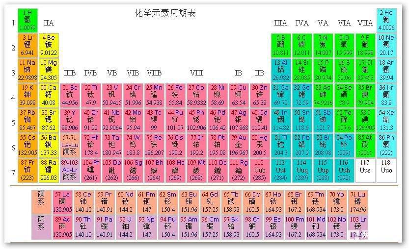最全最完整的化学元素周期表顺口溜,看你能背几行?