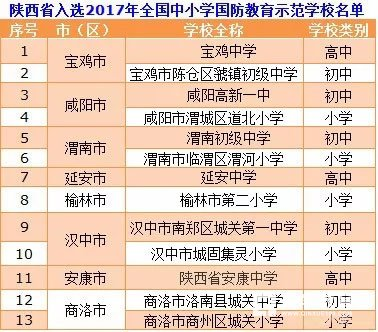 """陜西省13所學校入選""""中小學國防教育示范學校""""!具體名單見內容!"""
