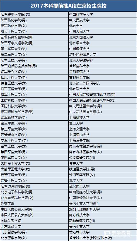 2017年在北京本科提前批A段招生院校