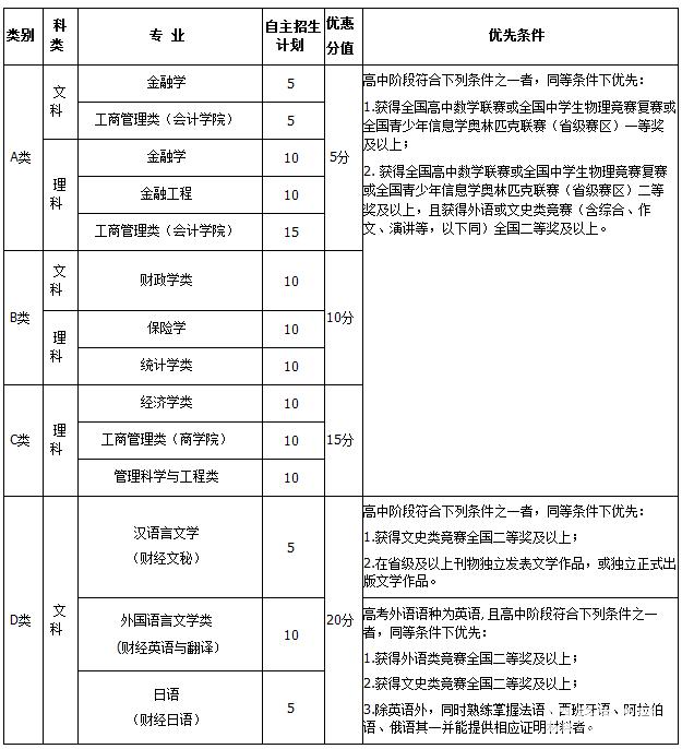 2018年中央财经大学自主招生简章分享!另附报名入口!