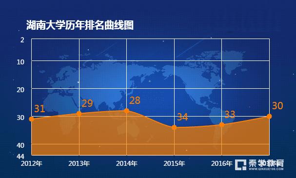 湖南大学全国排名是多少?湖南大学历年排名曲线图