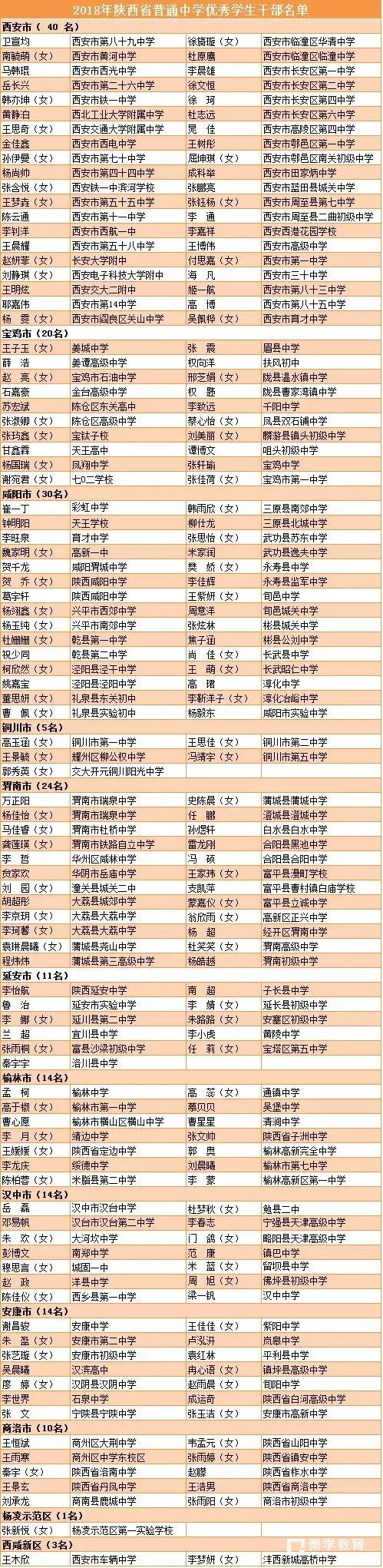 """陜西省2018年度普通中學""""三好學生""""和""""優秀學生干部""""名單分享!"""