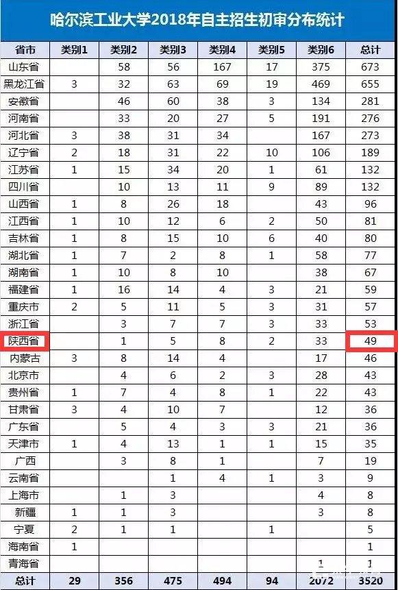 2018年秦学教育自主招生初审通过率曝光,通过率高达100%!