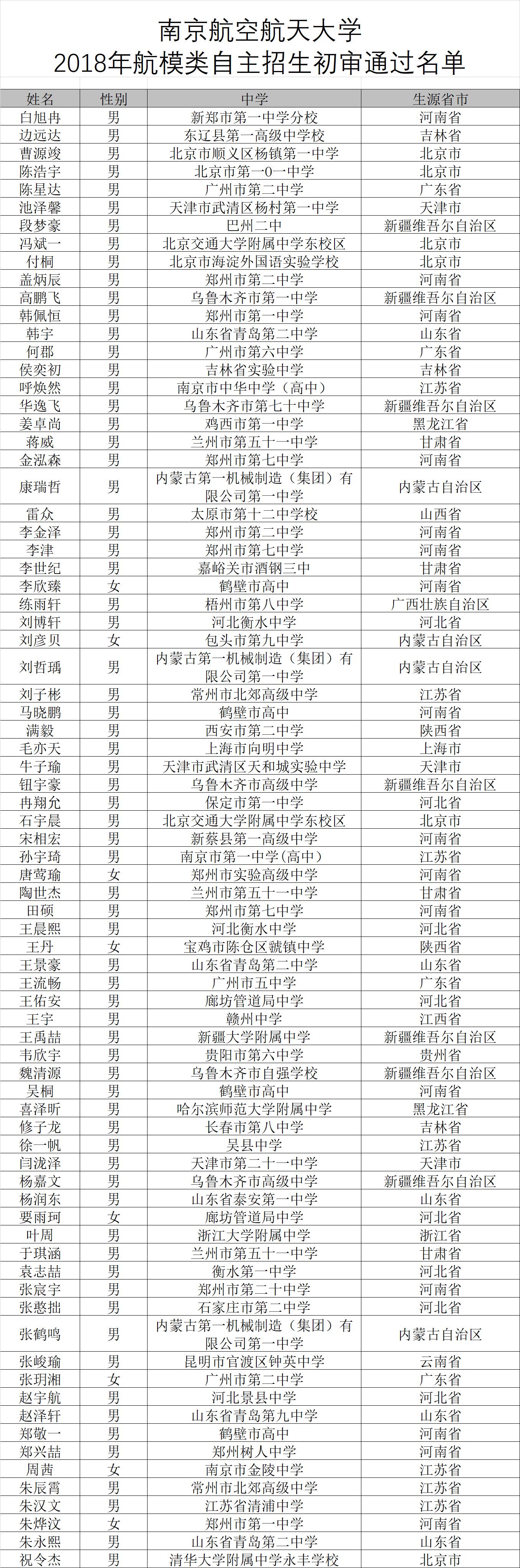 南京航空航天大学2018年自主招生初审结果查询,初审通过名单整理
