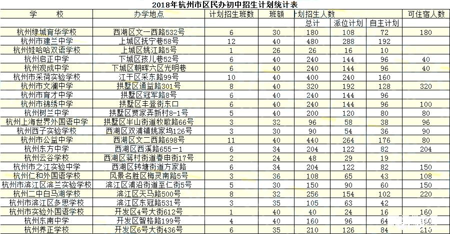 2018年杭州市区各民办初中入学生班考试时间学分社会实践初中图片
