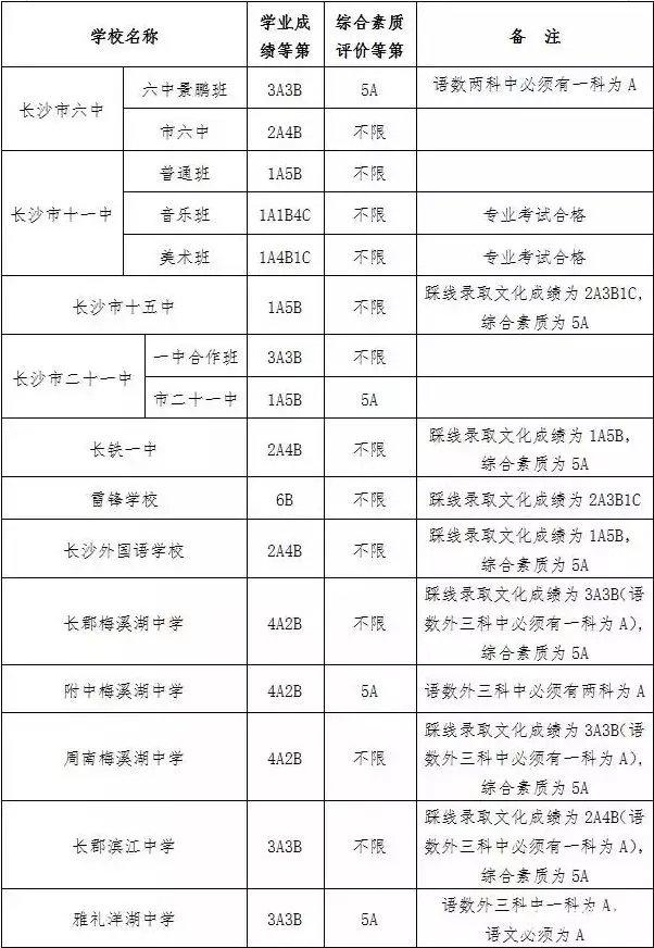 2017录取大邑高中第一批普通高中年长控制线晋原沙市城区图片