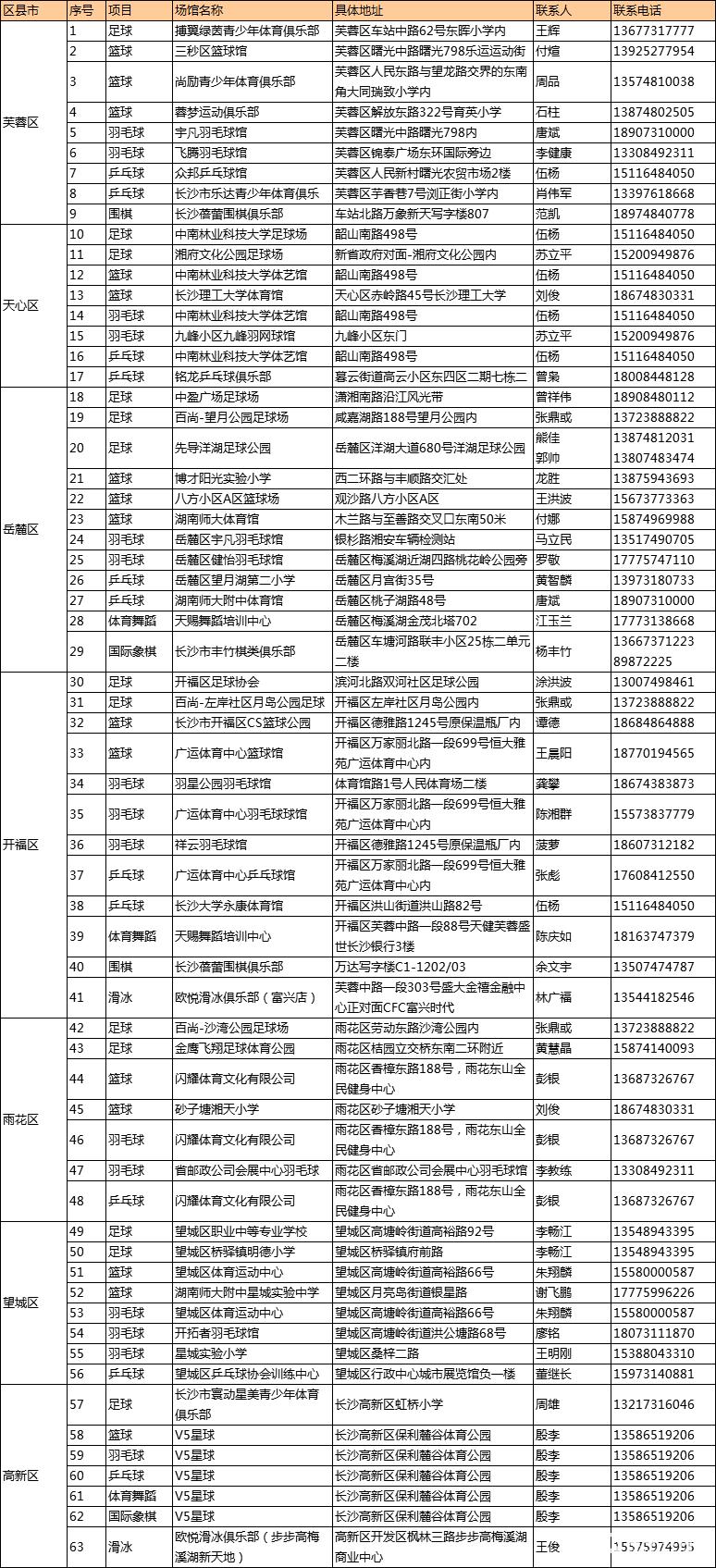 長沙市中小學生2018暑期免費培訓運動啦!63家場館任你選!