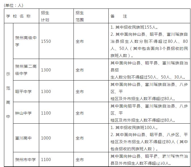 2018年广西茅村各人数v人数高中计划表!贺州高高中分数线贺州图片