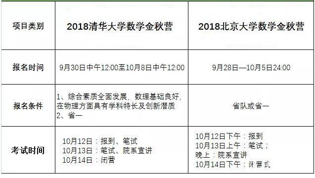 清華北大數學、物理金秋營初審名單即將公布!