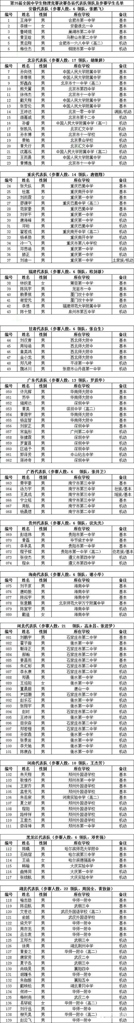 2018年第35届全国中学生物理竞赛省队名单公布,省队高中排行分析!