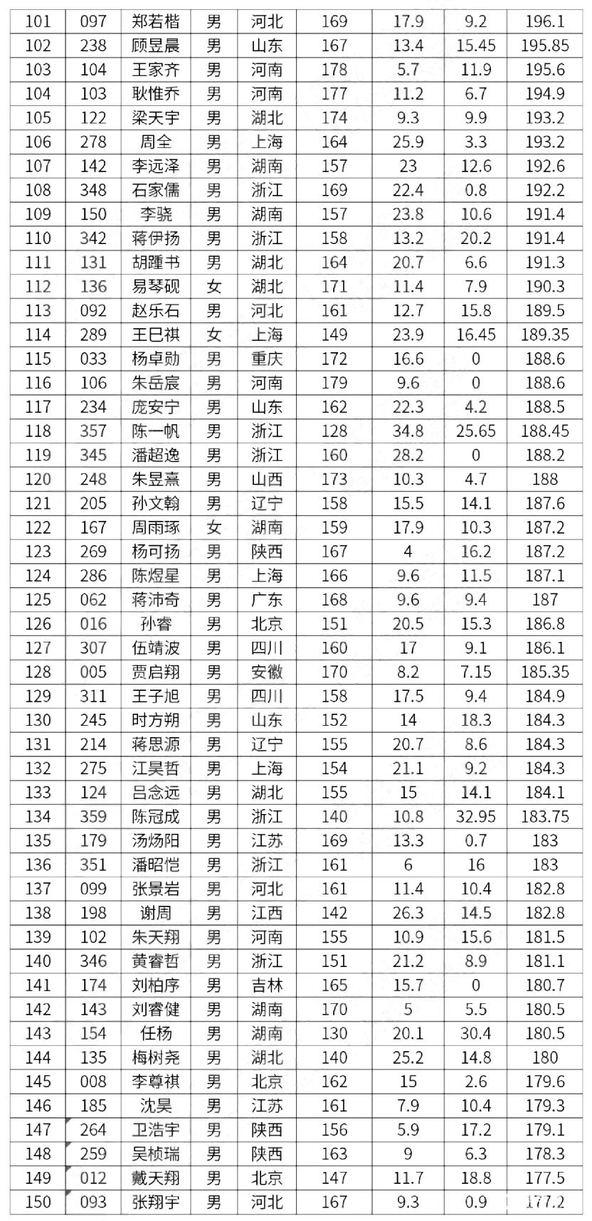 2018年第35屆全國中學生物理競賽決賽成績表公布,考生查詢