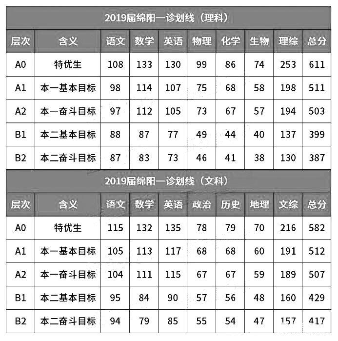 2019四川綿陽一診大數據解讀!你要多少分才能上985/211?