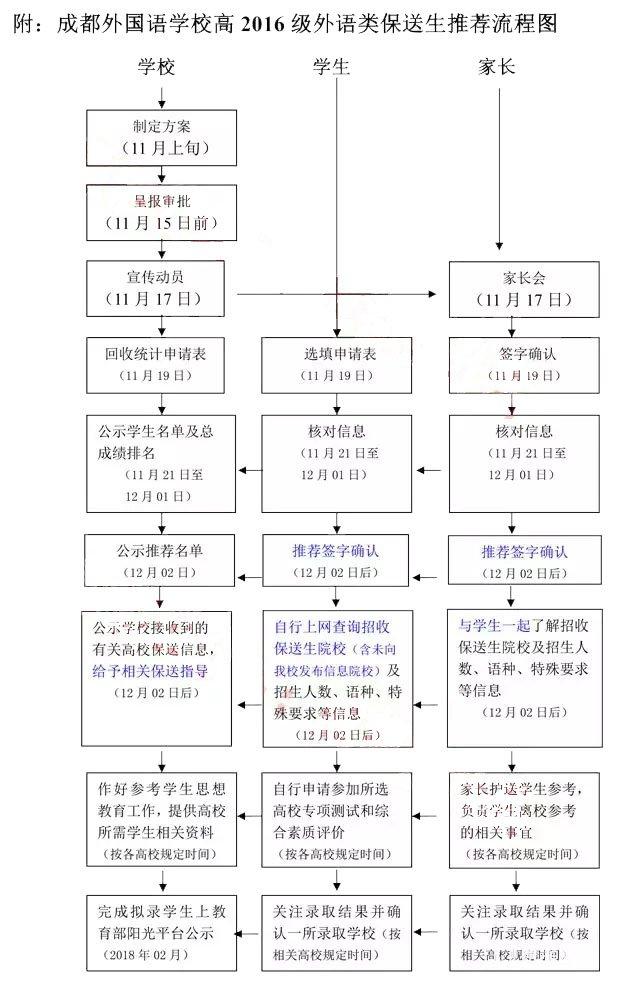 成都外國語學校2019年外語類保送預備生推選辦法,怎樣獲得保送生資格?
