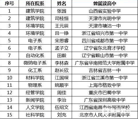 清華本科生特等獎學金15位候選人履歷出爐,與學霸的差距在哪里?自??!