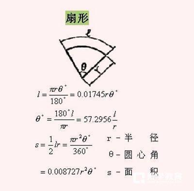 最全面的初中數學幾何公式,助你順利度過考試難關!圖片