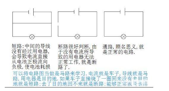 2.断路:由于电路发生故障,回路中没有电流通过,用电器(灯泡不能正常发光)不能正常工作的现象。   3.通路:电路接通,有电流流过整个回路,用电器都能正常工作的电路。   三、短路的危害   1.电路发生短路之时,由于短路之时电流不经过用电器,电流只在电源内部流动,电源内部电阻一般都很小(内阻),在瞬间会流过的电路很大,发生很大电流放电现象,产生大量的热,可能使得电源或者电路损坏,甚至引起火灾,这在实际电路连接中是不允许的。