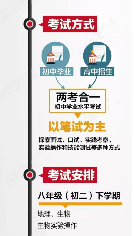 """陜西省""""新中考""""政策詳解,""""4+4""""模式分初二初三兩次考!"""