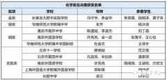 """2018年清华大学""""丘成桐中学""""科学奖化学总决赛获奖名单整理"""