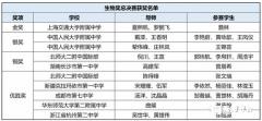 2018年丘成桐中学科学奖生物总决赛获奖名单,上交大附中获金奖!