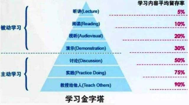 补课是提高孩子成绩的惟一途径吗?提高孩子的成绩有哪些方法?