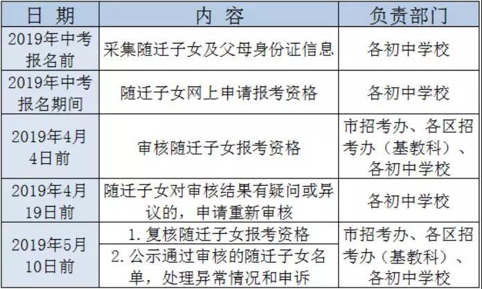 2019广州中考-广州市随迁子女中考资格审核问答整理!