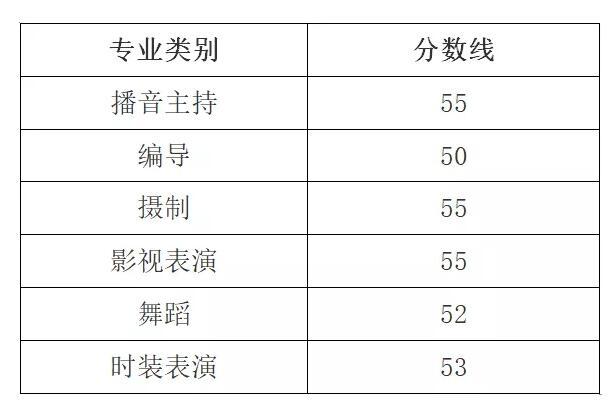 2019年浙江省艺术生统考合格分数线出炉了!六大专业统考分数线了解一下!